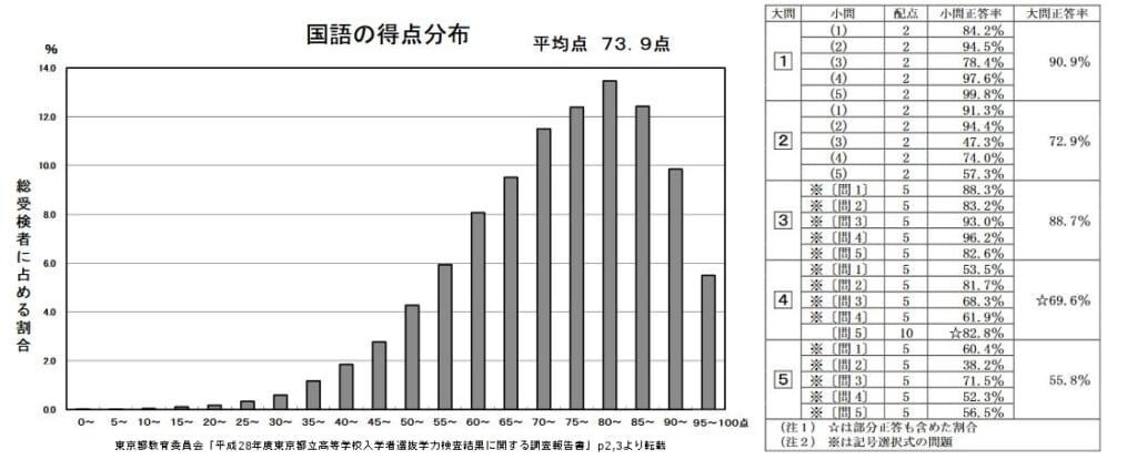 国語の平均点と大問ごとの正答率