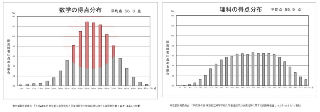 数学と理科の得点分布の比較