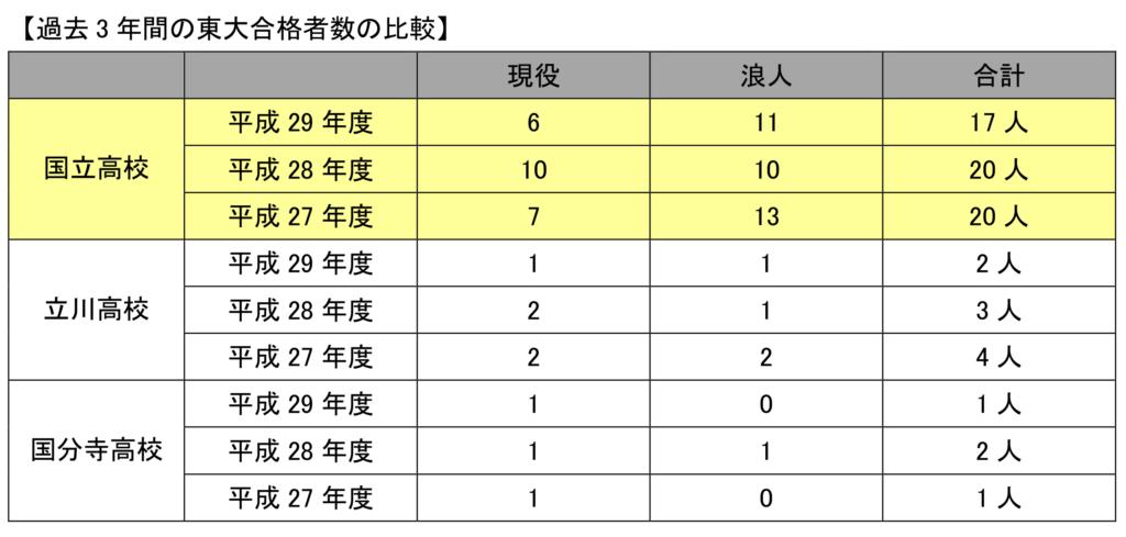 過去3年間の東大合格者数の比較