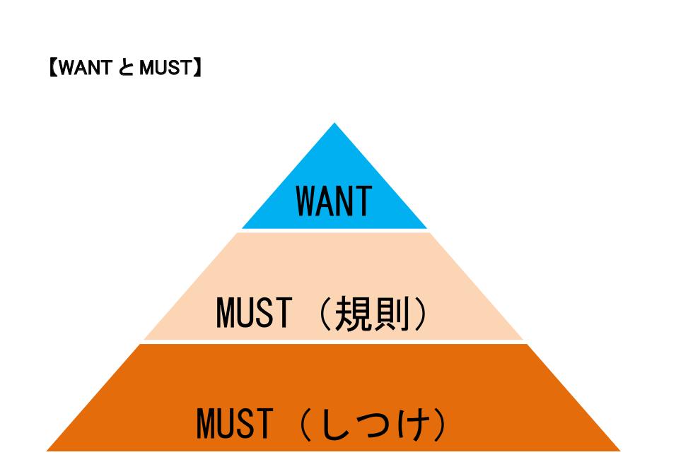MUSTとWANT