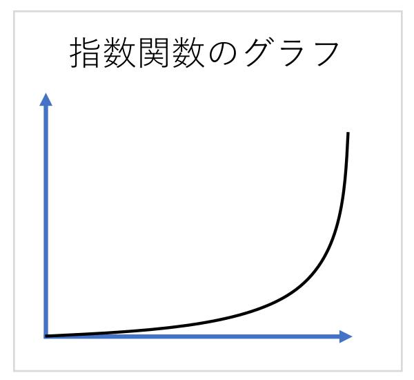指数関数のグラフの例です