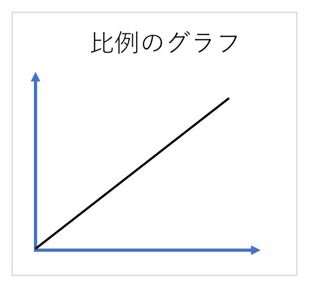 比例のグラフの例です