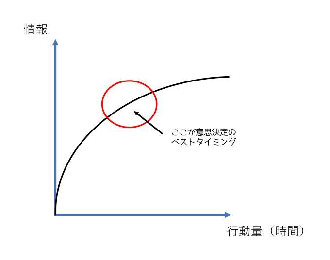 新規獲得情報は逓減(次第に減る)するの図