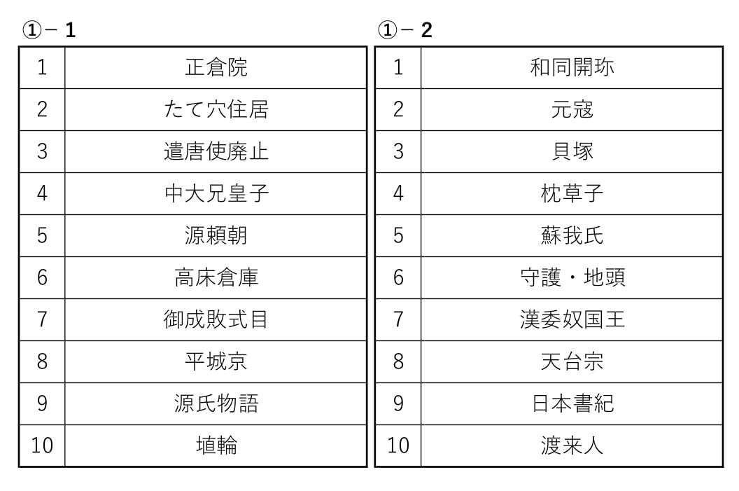 RRR会チェックテスト